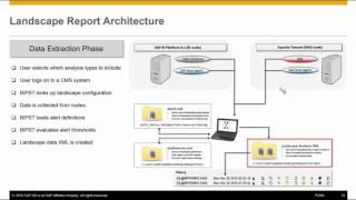 SAP BusinessObjects BI 4.2 Platform Support Tool 2.0