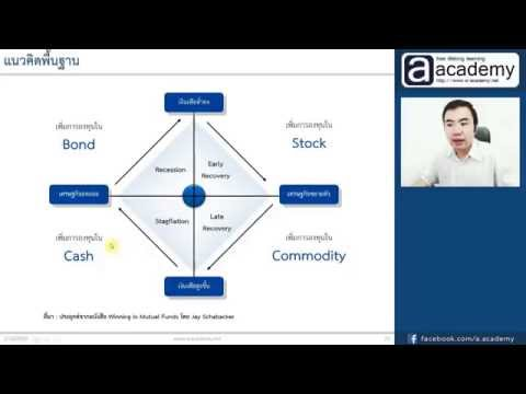 11. Tactical Asset Allocation : วิธี Economic Cycle