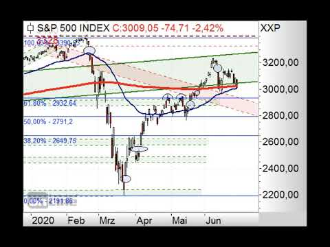 S&P500 - 3.000 Punkte im Fokus - ING MARKETS Chart Flash 29.06.2020