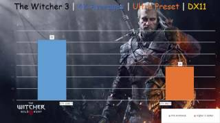 GTX 980 Ti vs GTX 1080 Ti Battlefield 1 | Sniper Elite 4 & The Witcher 3 Test in 1080p-1440p & 4K
