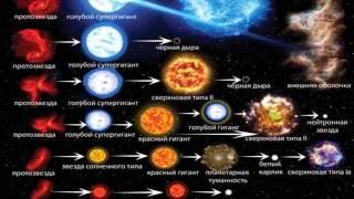 Астрономия. Урок №24. (Демо-обзор) Учитель Чигарёв Д.Л. Эволюция звёзд