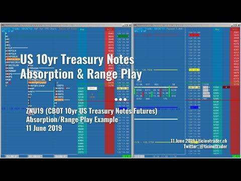 10yr Treasury Notes (ZNU19) Absorption/High Volume Hold & Range Example