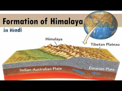 Formation of Himalayan Mountains Series In Hindi