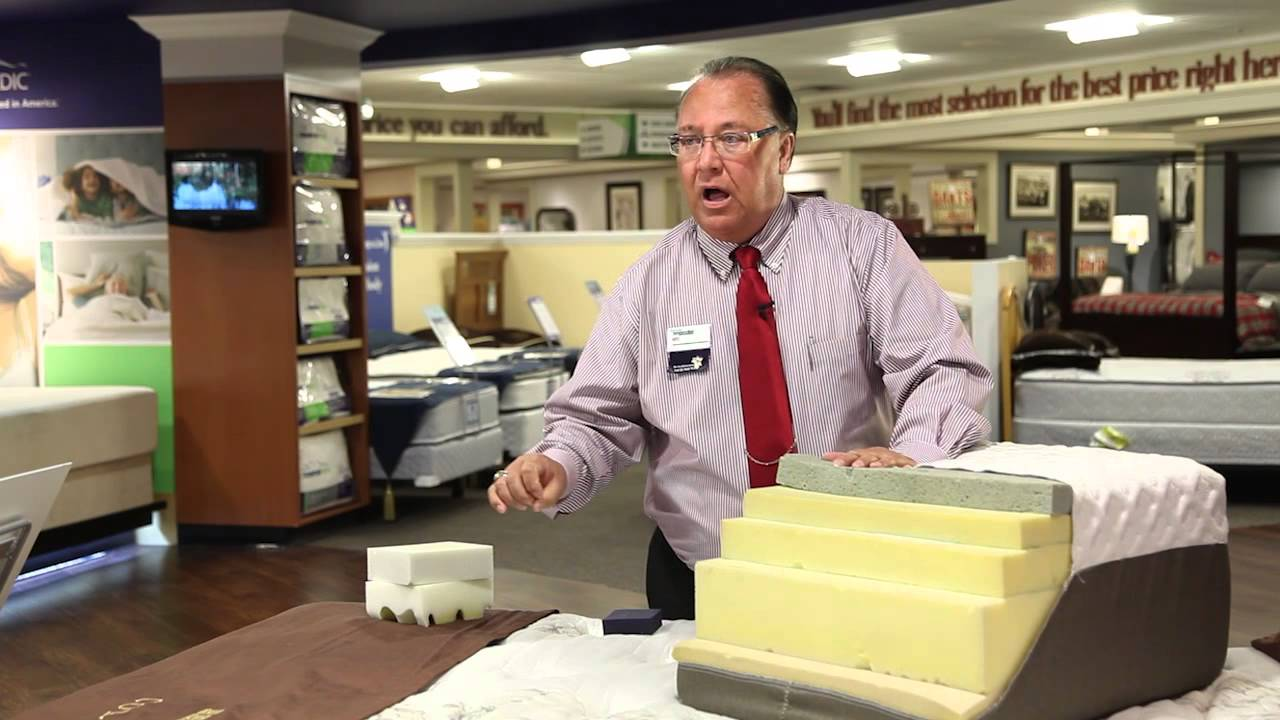 Mattress buying guide foams and gels explained doovi for Tips on buying a mattress