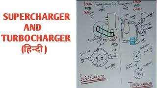 Supercharger And Turbocharger(हिन्दी )