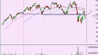 Stock Market Analysis 9/6/11