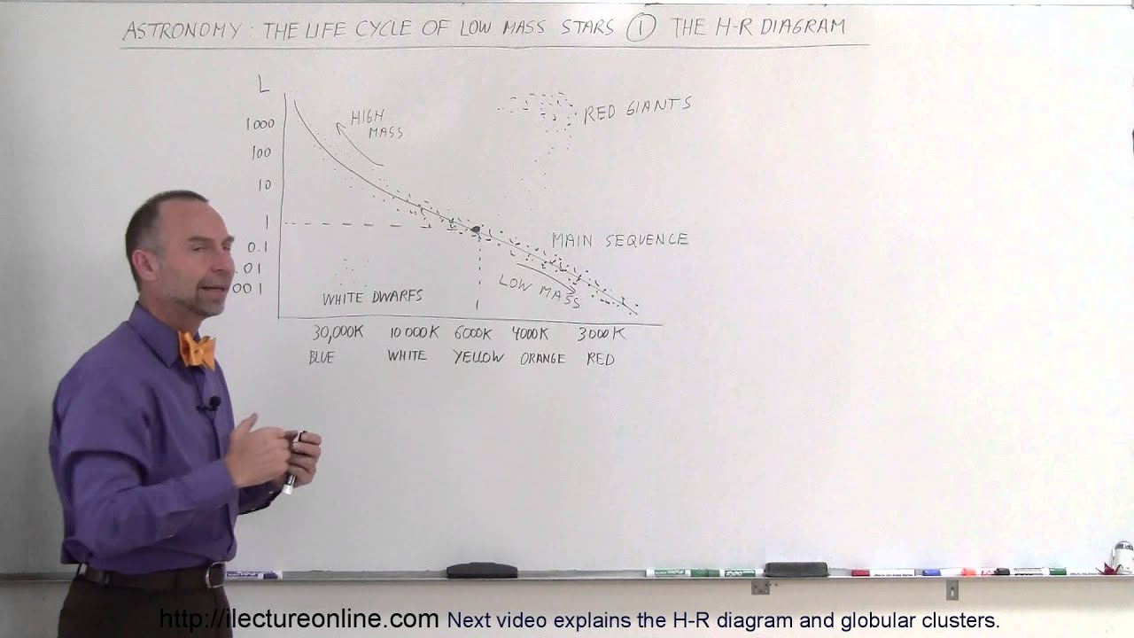 small resolution of astronomy life cycle of a low mass star 1 of 17 the r h diagram