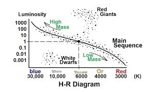 Astronomy: Life Cycle of a Low Mass Star (1 of 17) The R-H Diagram