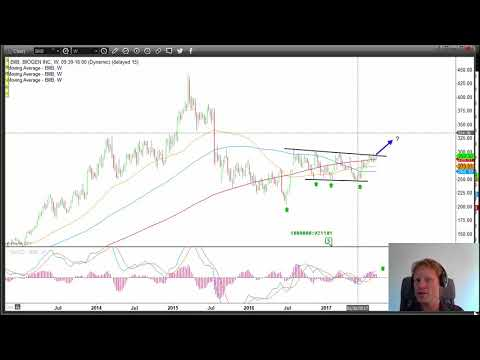 A Juicy Trade Setup in Biotechnology Stocks
