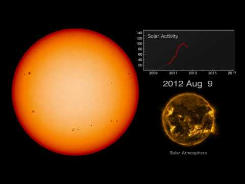 Solar Dynamics Observatory (SDO) : Seven Years of Solar Activity