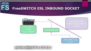 FreeSWITCH with Fred - Inbound ESL connection