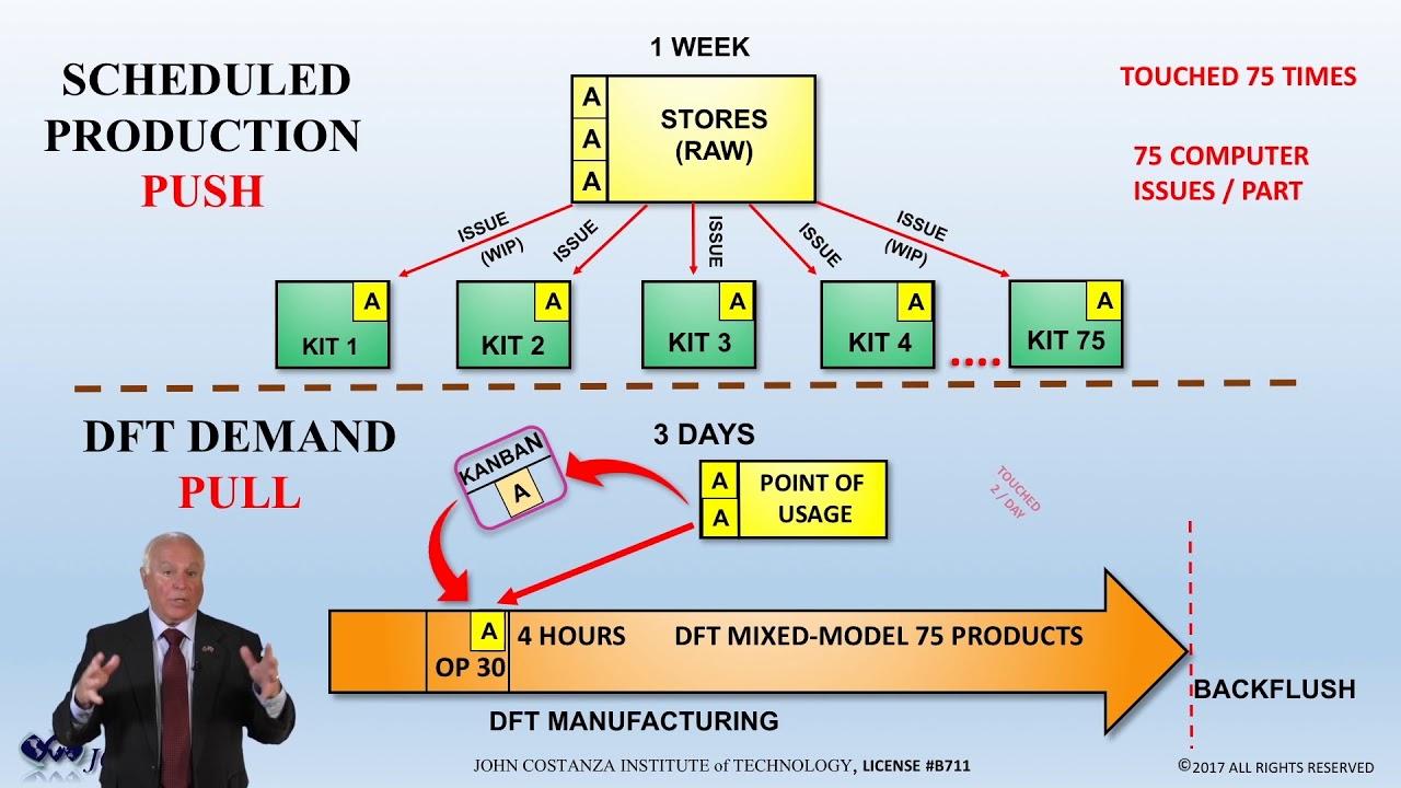 Demand Flow Technology vs. Lean & ERP Scheduling
