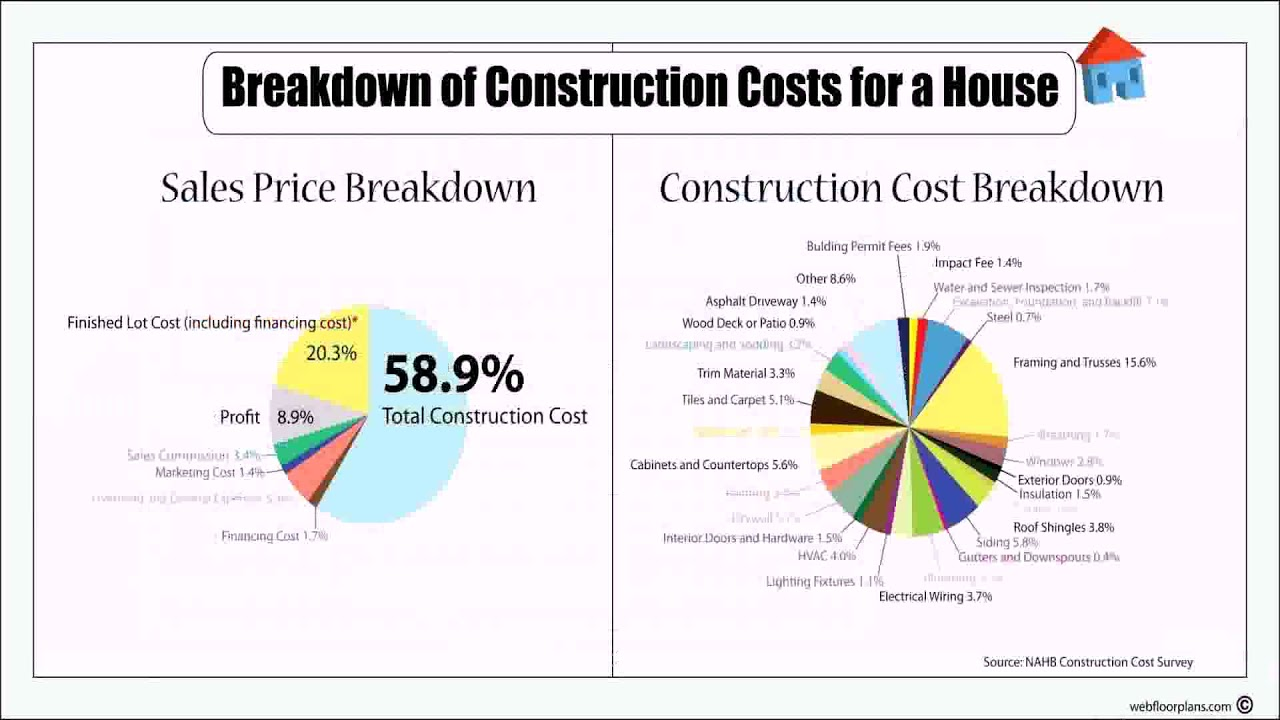 Residential Construction Cost Estimator Excel Philippines - YouTube