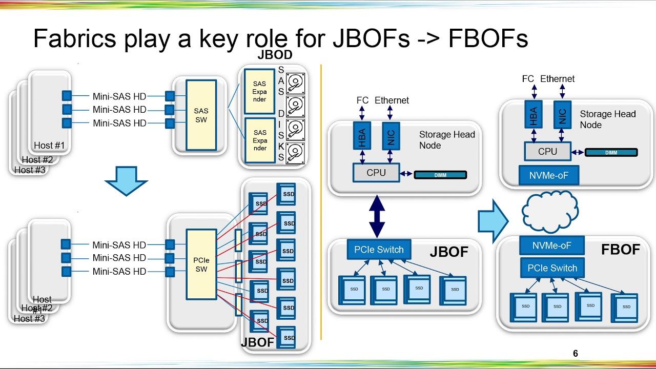 NVME-202-1: NVMe-oF™ JBOFs