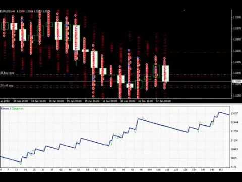 Торговые Сигналы Форекс Для Metatrader / Metatrader Signals Service [Сигналы Форекс]