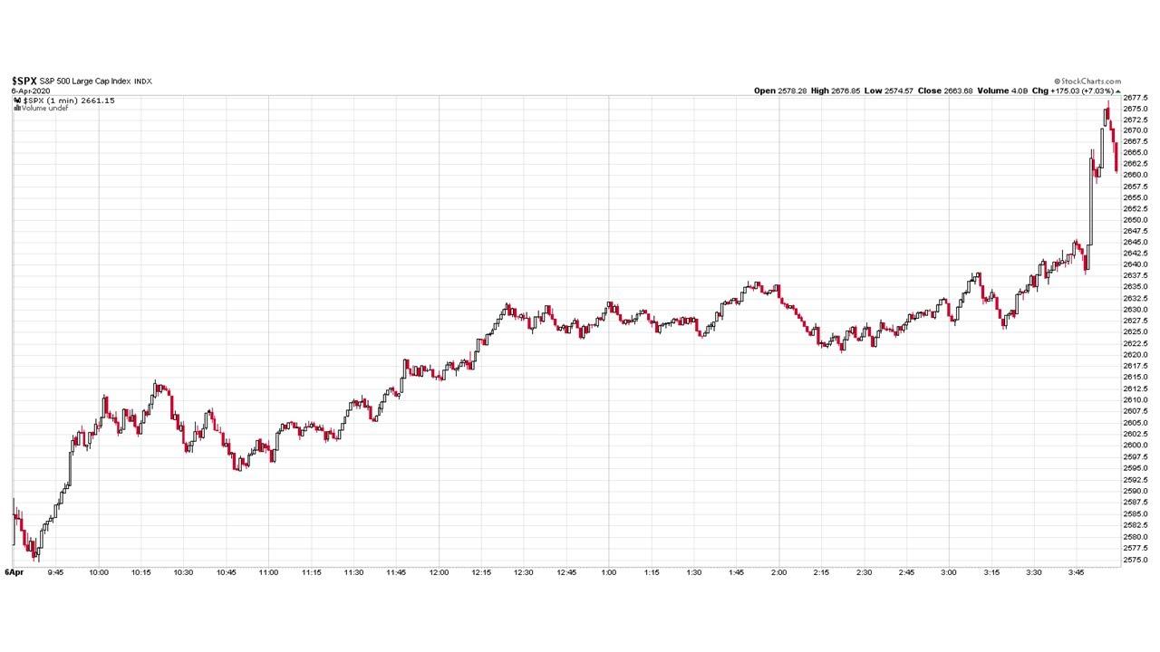 Dienos prekybos indekso parinktys. Investavimas į Indeksus - Kas yra Prekyba Akcijų Indeksais