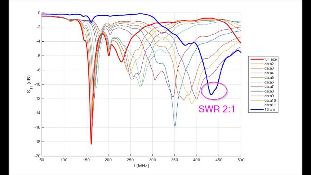 Baofeng UV5R original antenna and Fake Nagoya NA 771  Comparison and Tuning
