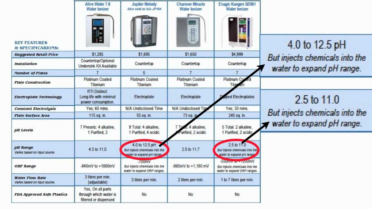 Water ionizer comparison chart also youtube rh