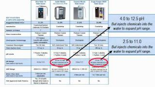 WATER IONIZER COMPARISON CHART