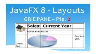 JavaFX 8 Tutorial - GridPane (Layouts) - Parte 2 - #12 Español