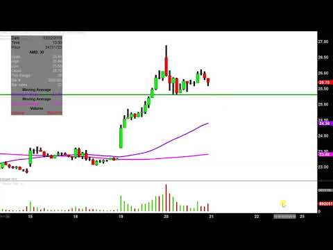 Advanced Micro Devices, Inc. - AMD Stock Chart Technical Analysis For 03-20-2019