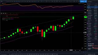 SP500 GOLD SILVER BITCOIN ETHEREUM SPCE Technical Analysis 2020-02-23