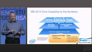 Security Business Intelligence -- Big Data for Faster Detection/Response