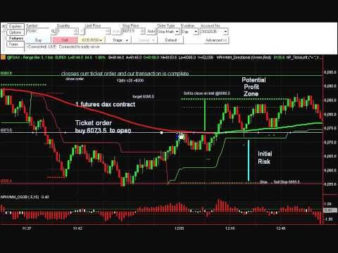 Buying A Futures Contract Trade Example Part 1