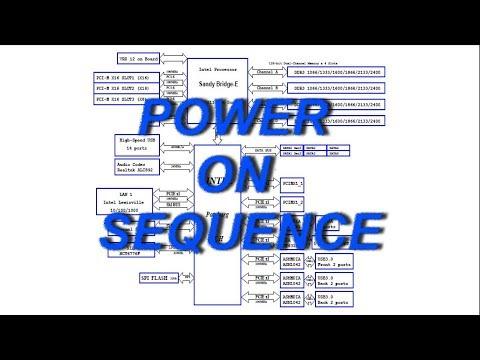 Процесс запуска материнской платы. Power On Sequence