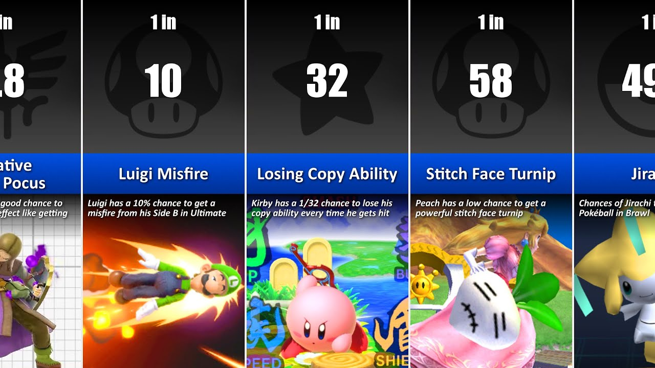 Super Smash Bros. Probability Comparison (Rarest Things in Smash)