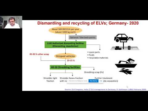 Lalit Sharma, Researcher - ELV India End of Life Directives