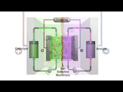 PNNL: News - New flow battery offers lower-cost energy storage