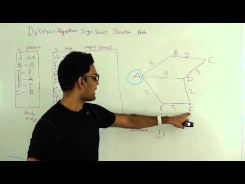 Dijkstra's Algorithm Single Source Shortest Path Graph Algorithm