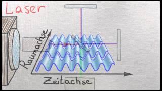 FP13: LASER-Interferometer: Grundlagen der Theorie