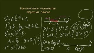 Как решать номер 15 ЕГЭ. Урок 4. Показательные неравенства