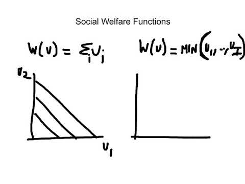 Lab 8.1 Social Welfare Function And Functional