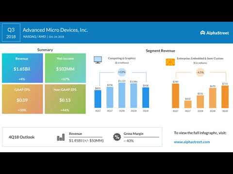 Advanced Micro Devices (NASDAQ: AMD) Q3 2018 Earnings Call