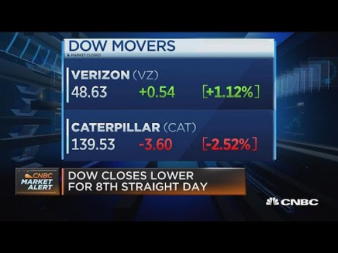 Caterpillar leads the Dow lower on trade concerns