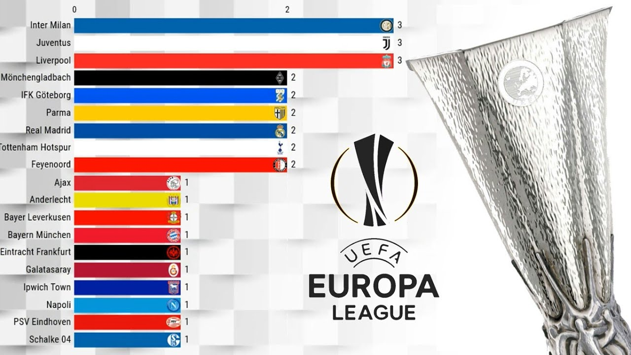 15++ Europa League Winners List