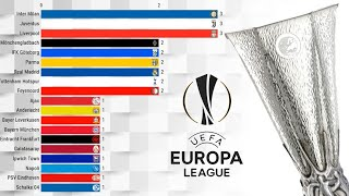 List of uefa europa league winners from 1971-2019.uefa is a second tier football competition between european clubs. cup was formerly name...