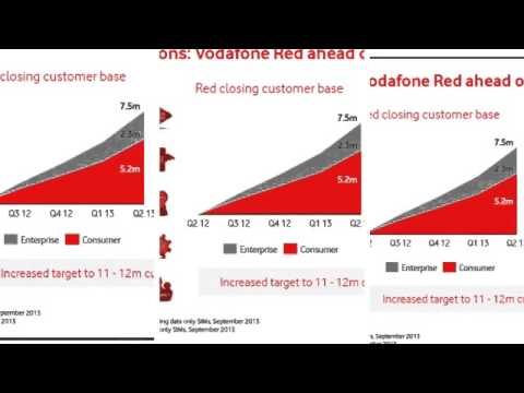 Vodafone Group PLC, VOD:LSE summary