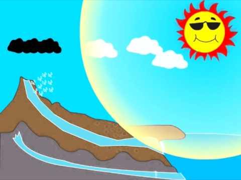 วัฏจักรของน้ำและการเกิดฝน