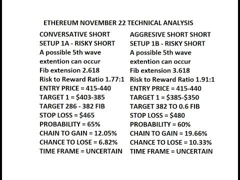 ETH ETHEREUM November 22 RISKY SHORT TWO SETUPS