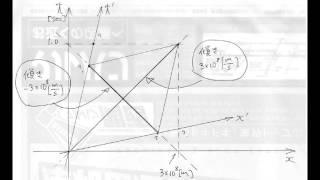 収縮写像 - Contraction mapping...