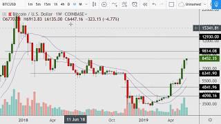 ALERT: Bitcoin Breaks Resistance 2019.05.26