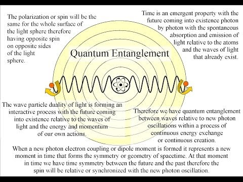 quantum art and poetry: Quantum Entanglement explained by time as ...