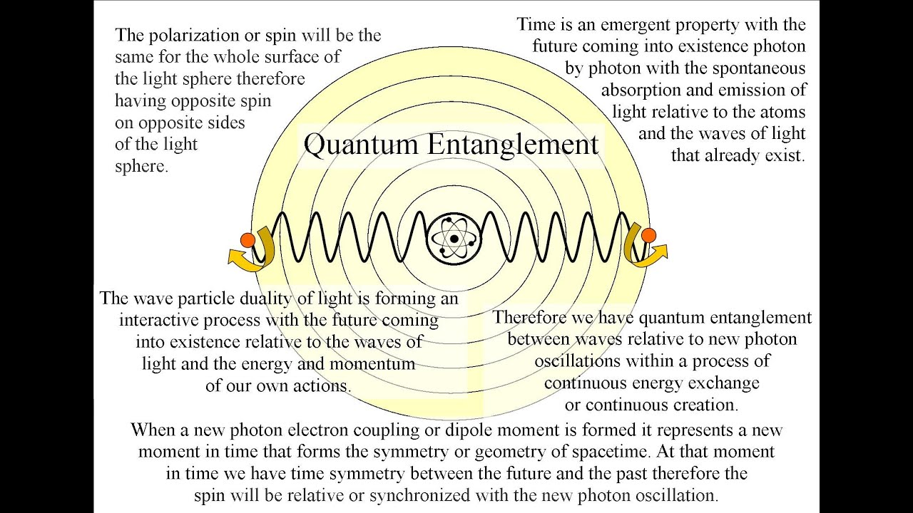 Quantum Entanglement explained by time as an emergent property ...
