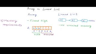 Data Structures: Arrays vs Linked Lists