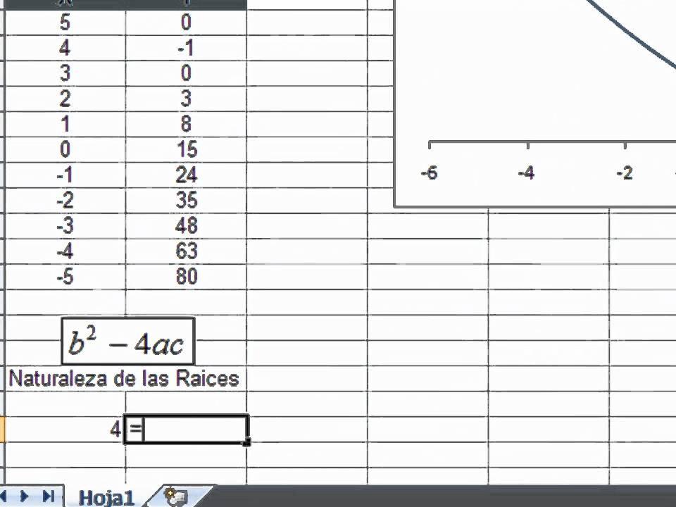 Simplexcel - Solucion de ecuacion de segundo grado con Excel - YouTube