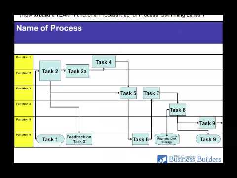 Pcbb Training Videos Swimlane Or Functional Process Maps